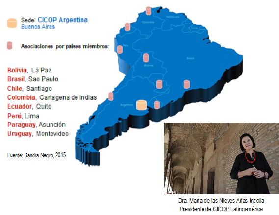 Cicop Argentina